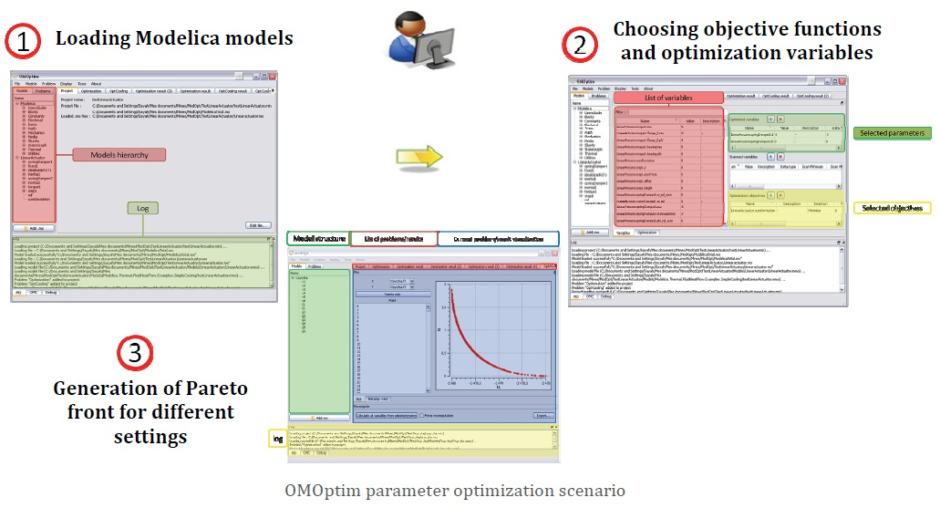 OMOptium Parameter Optimization